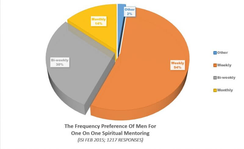 Frequency Preference of Men for One on One Spiritual Mentoring