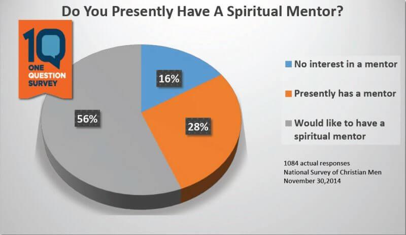 Spiritual Mentoring Statistics For Christian Men Vince Miller Pie Chart